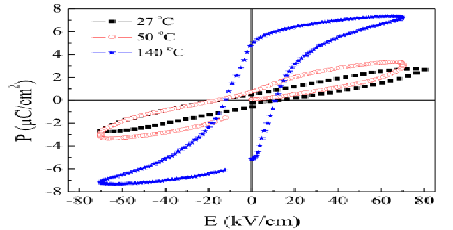 Hysteresis loops for PLZT 1/95/5 at several temperatures